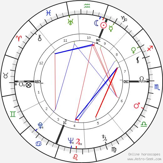 Ferdinand Schirren день рождения гороскоп, Ferdinand Schirren Натальная карта онлайн