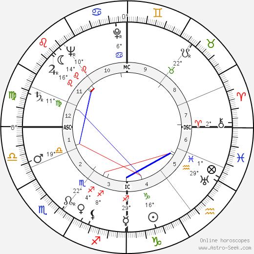 Frank Stephen Miles birth chart, biography, wikipedia 2019, 2020