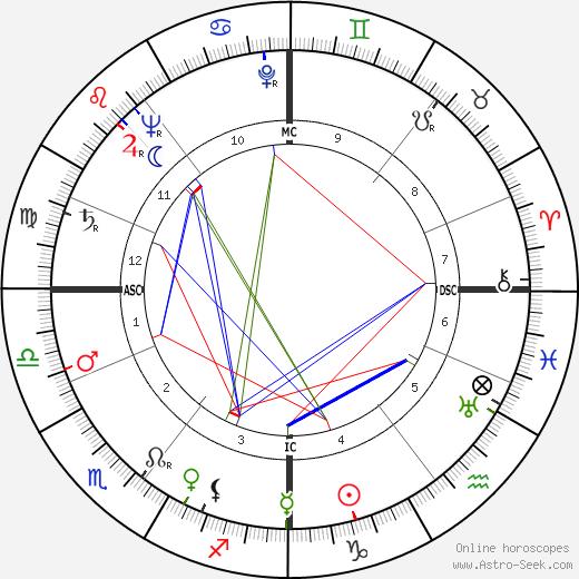 Frank Stephen Miles astro natal birth chart, Frank Stephen Miles horoscope, astrology