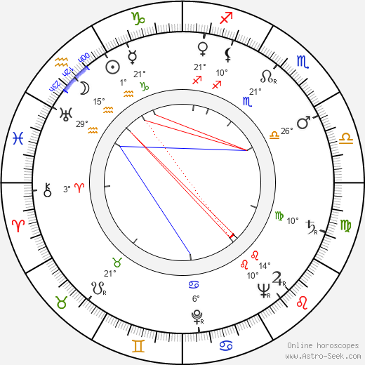 George P. Breakston birth chart, biography, wikipedia 2018, 2019
