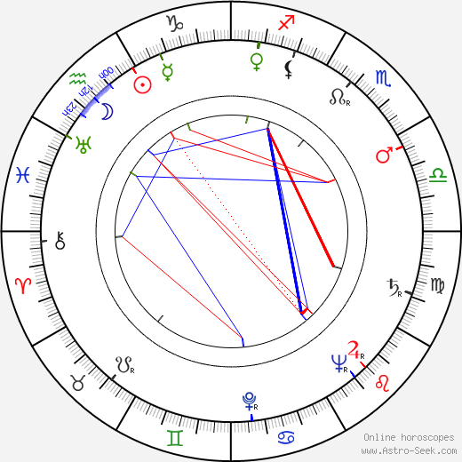 George P. Breakston astro natal birth chart, George P. Breakston horoscope, astrology