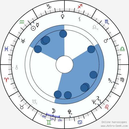 Gustav Heverle wikipedia, horoscope, astrology, instagram