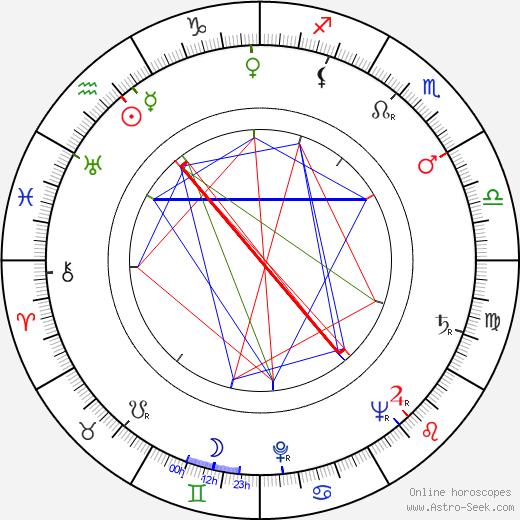 Gustav Heverle день рождения гороскоп, Gustav Heverle Натальная карта онлайн