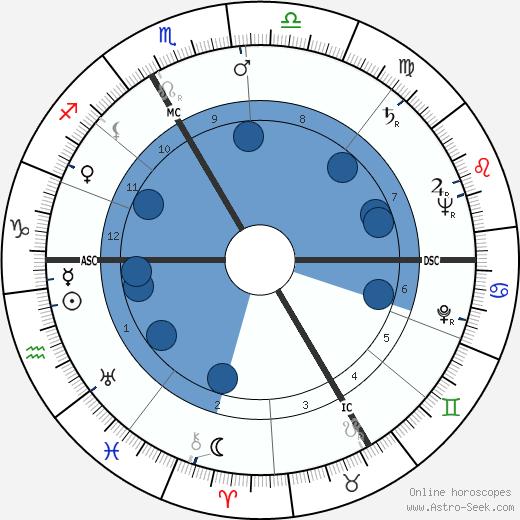 Hans Holzer wikipedia, horoscope, astrology, instagram