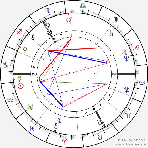 Hans Holzer tema natale, oroscopo, Hans Holzer oroscopi gratuiti, astrologia