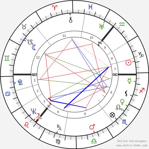 Isaac Asimov tema natale, oroscopo, Isaac Asimov oroscopi gratuiti, astrologia