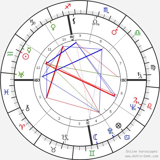 James Yimm Lee tema natale, oroscopo, James Yimm Lee oroscopi gratuiti, astrologia