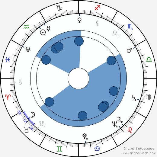 Jay Kirby wikipedia, horoscope, astrology, instagram