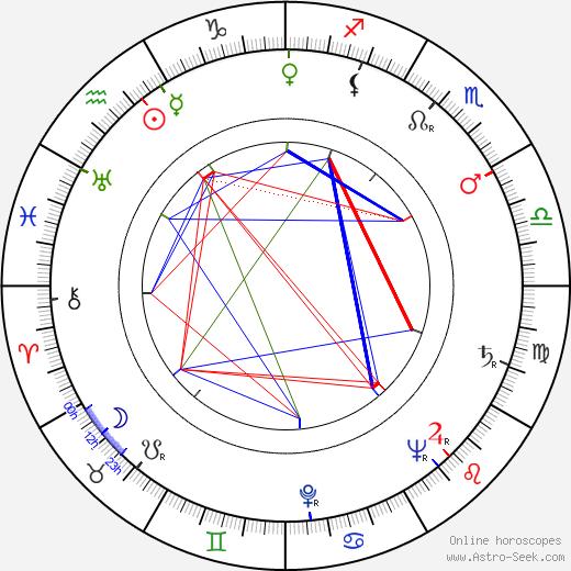 Jay Kirby birth chart, Jay Kirby astro natal horoscope, astrology
