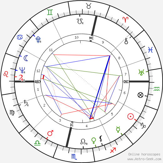 Jean-Robert Ipoustéguy tema natale, oroscopo, Jean-Robert Ipoustéguy oroscopi gratuiti, astrologia