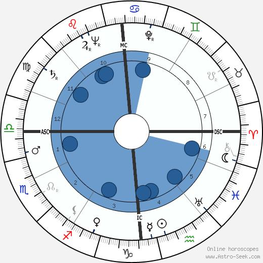 Jeanne Brabants wikipedia, horoscope, astrology, instagram