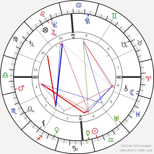 Jeanne Brabants birth chart, Jeanne Brabants astro natal horoscope, astrology