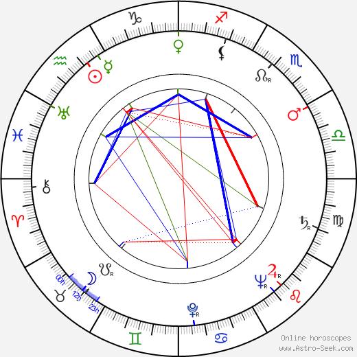 José Luis de Vilallonga astro natal birth chart, José Luis de Vilallonga horoscope, astrology