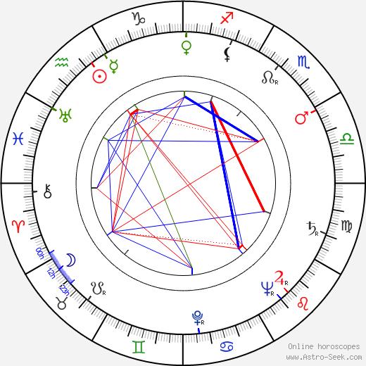 Karel Kraus tema natale, oroscopo, Karel Kraus oroscopi gratuiti, astrologia