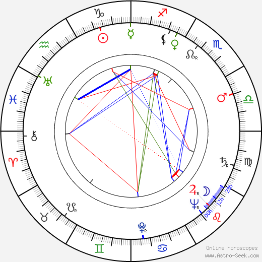 Märta Laurent birth chart, Märta Laurent astro natal horoscope, astrology