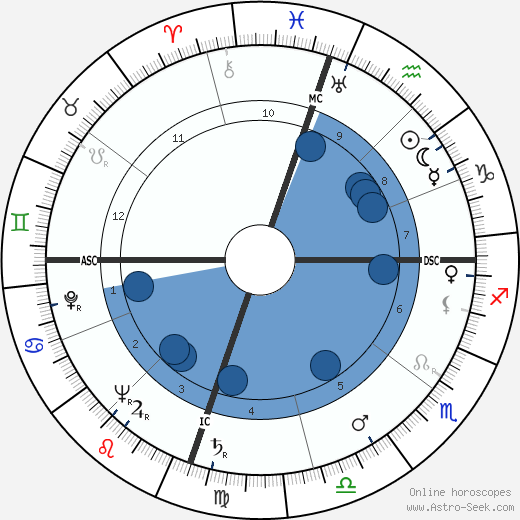 Maureen Dragone wikipedia, horoscope, astrology, instagram