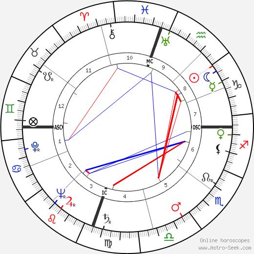 Maureen Dragone tema natale, oroscopo, Maureen Dragone oroscopi gratuiti, astrologia