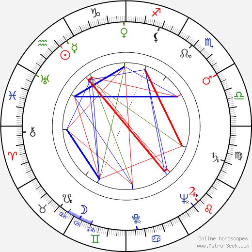 Майкл Андерсон Michael Anderson день рождения гороскоп, Michael Anderson Натальная карта онлайн