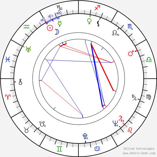 Michael Higgins birth chart, Michael Higgins astro natal horoscope, astrology