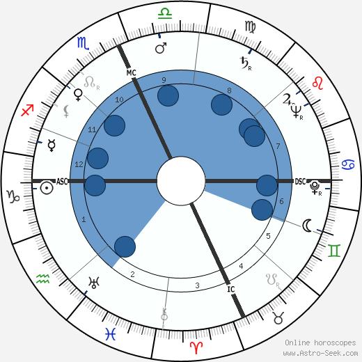 Michele Prisco wikipedia, horoscope, astrology, instagram