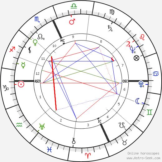 Michele Prisco день рождения гороскоп, Michele Prisco Натальная карта онлайн