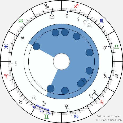 Miodrag Djurdjevic wikipedia, horoscope, astrology, instagram