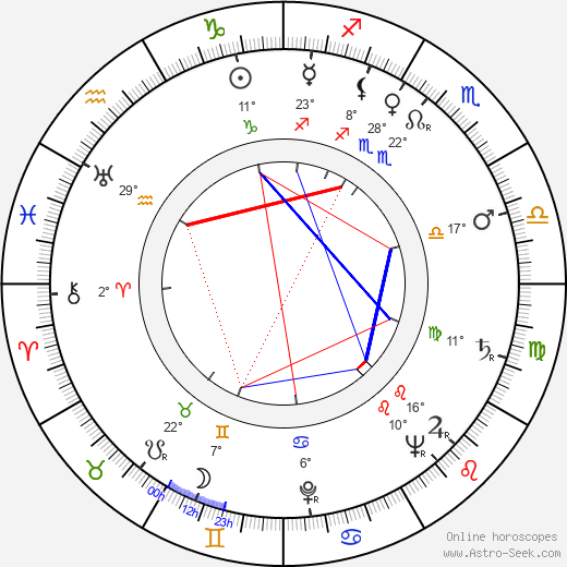 Miodrag Djurdjevic birth chart, biography, wikipedia 2019, 2020