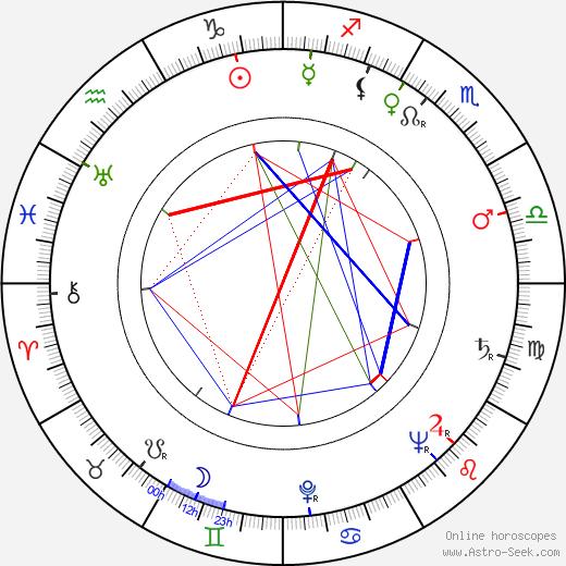 Miodrag Djurdjevic astro natal birth chart, Miodrag Djurdjevic horoscope, astrology