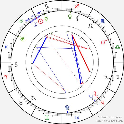 Nezihe Becerikli день рождения гороскоп, Nezihe Becerikli Натальная карта онлайн