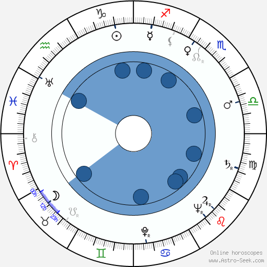 Osvaldo Cavandoli wikipedia, horoscope, astrology, instagram