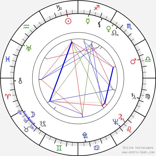 Osvaldo Cavandoli tema natale, oroscopo, Osvaldo Cavandoli oroscopi gratuiti, astrologia