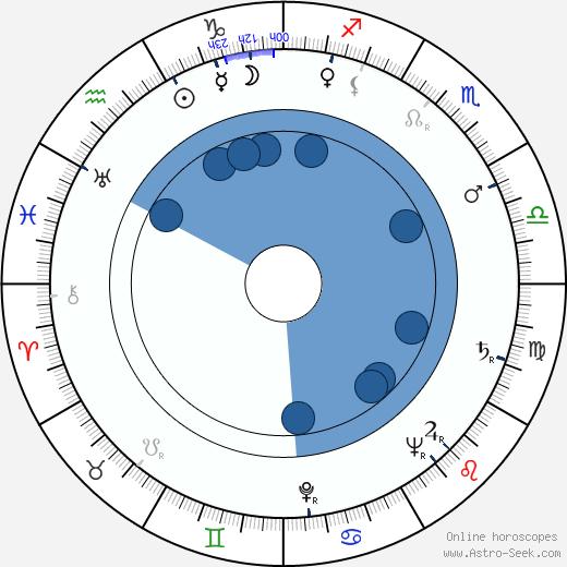 Otto Tutter wikipedia, horoscope, astrology, instagram