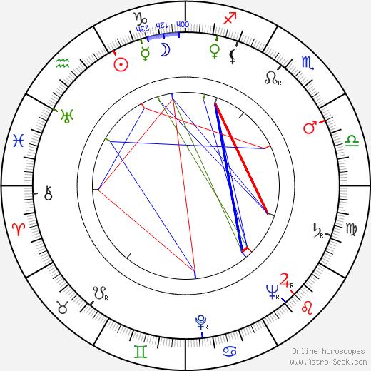 Otto Tutter tema natale, oroscopo, Otto Tutter oroscopi gratuiti, astrologia
