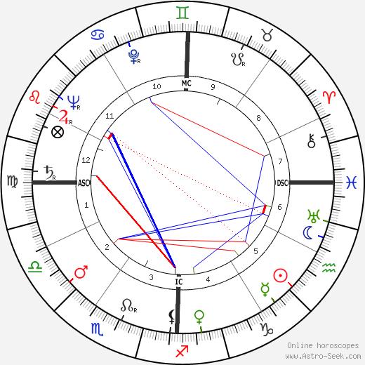 Pete C. Sianis tema natale, oroscopo, Pete C. Sianis oroscopi gratuiti, astrologia