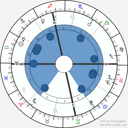 Philip Caldwell wikipedia, horoscope, astrology, instagram