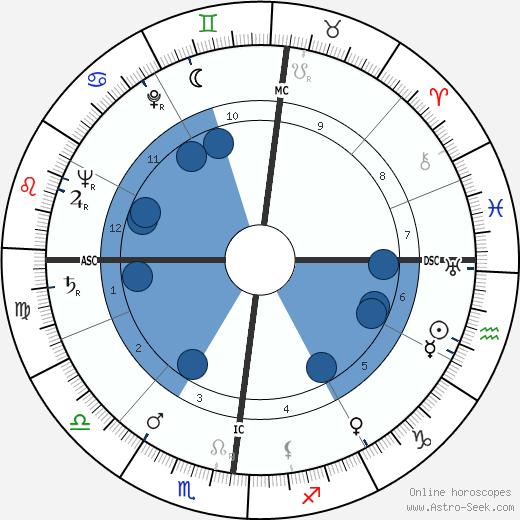Robert Hersant wikipedia, horoscope, astrology, instagram