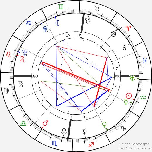 Robert Hersant tema natale, oroscopo, Robert Hersant oroscopi gratuiti, astrologia