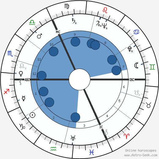 Robert Lamoureux wikipedia, horoscope, astrology, instagram