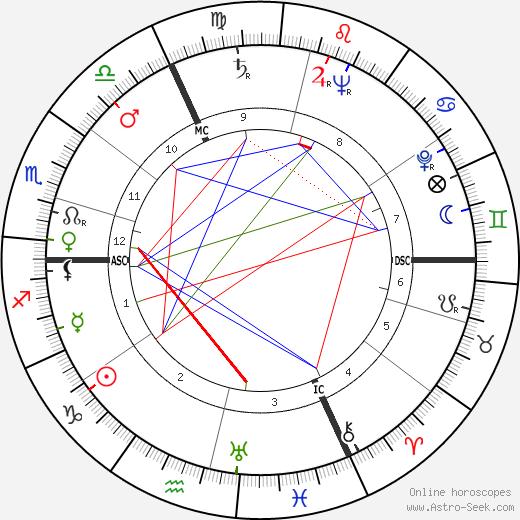Робер Ламурё Robert Lamoureux день рождения гороскоп, Robert Lamoureux Натальная карта онлайн