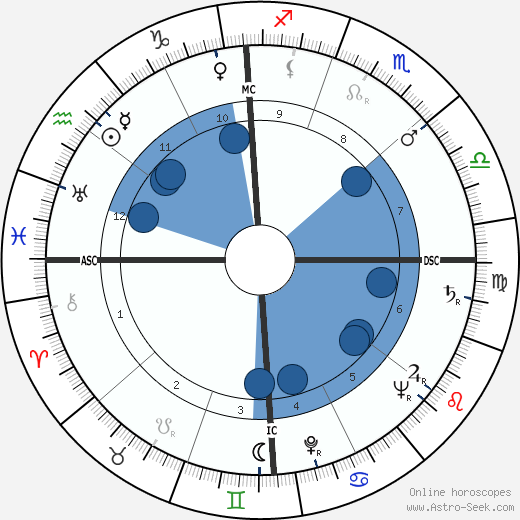 Stewart Udall wikipedia, horoscope, astrology, instagram