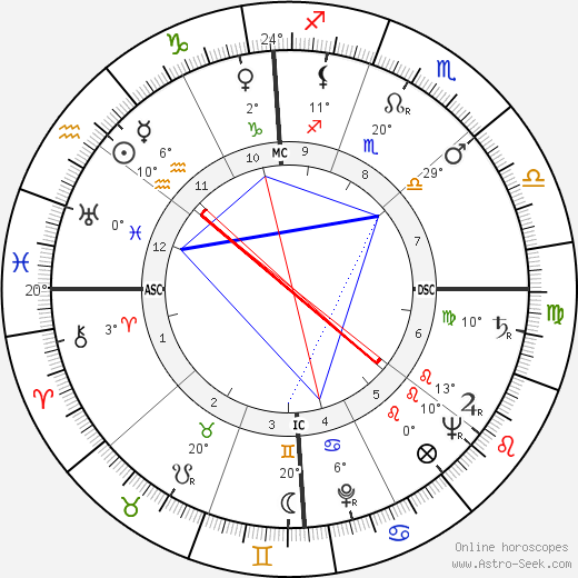 Stewart Udall birth chart, biography, wikipedia 2019, 2020