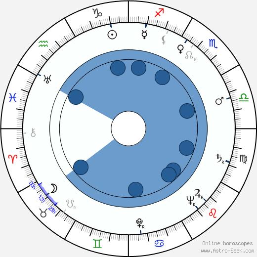 Sylwester Przedwojewski wikipedia, horoscope, astrology, instagram