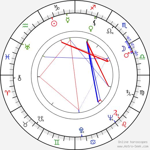 Vilma Madaras astro natal birth chart, Vilma Madaras horoscope, astrology