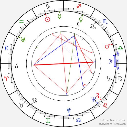 Vladimir Věngerov astro natal birth chart, Vladimir Věngerov horoscope, astrology
