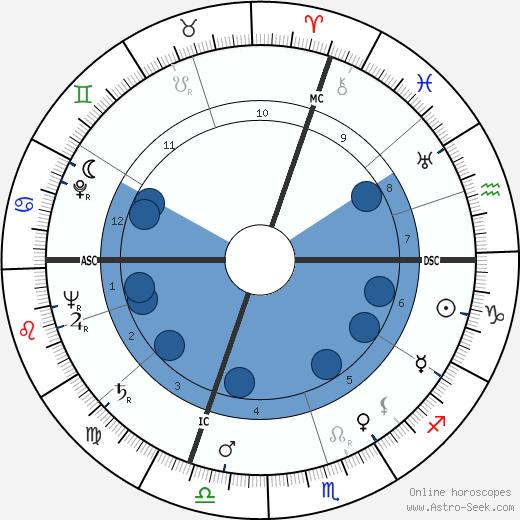 William Egan Colby wikipedia, horoscope, astrology, instagram