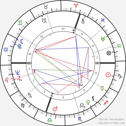 William Egan Colby astro natal birth chart, William Egan Colby horoscope, astrology