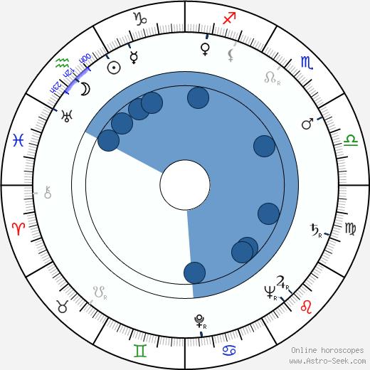 William Warfield wikipedia, horoscope, astrology, instagram