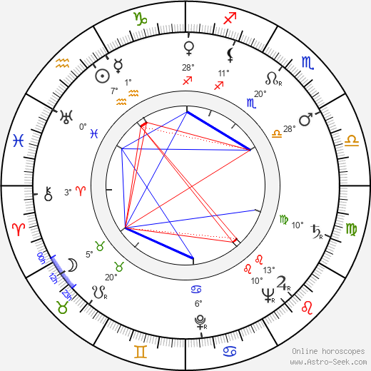 Yrjö Luukkonen birth chart, biography, wikipedia 2019, 2020