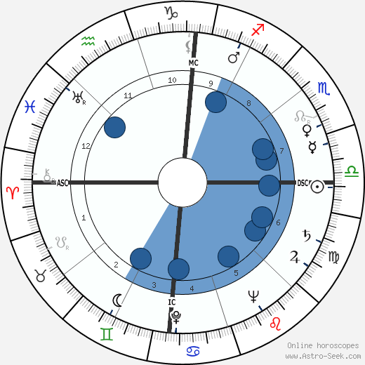 Abraham J. Dreiseszun wikipedia, horoscope, astrology, instagram