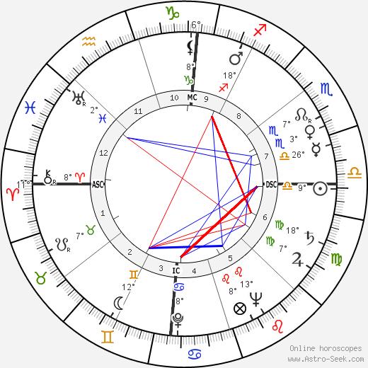 Abraham J Dreiseszun Birth Chart Horoscope Date Of Birth